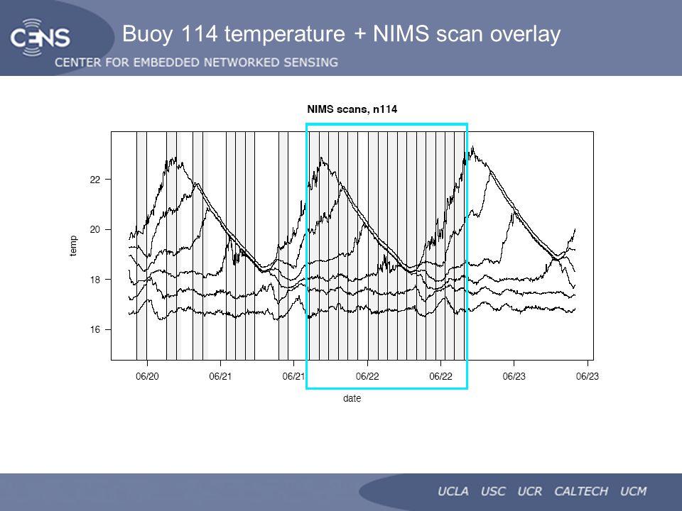 Buoy 114 temperature + NIMS scan overlay
