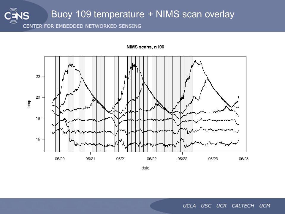 Buoy 109 temperature + NIMS scan overlay