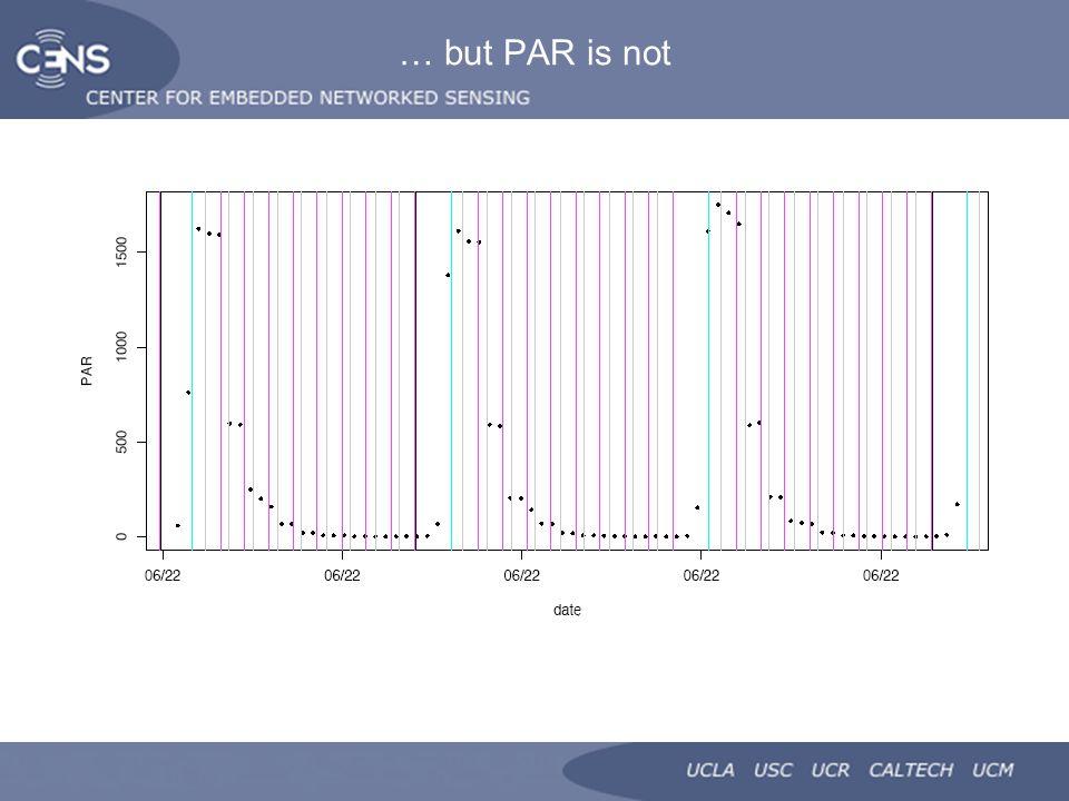 … but PAR is not