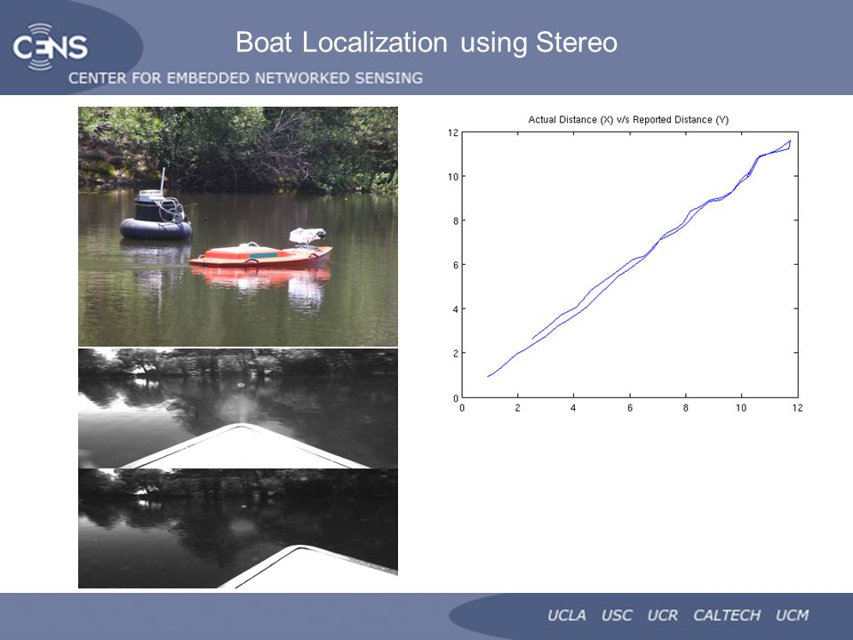 Boat Localization using Stereo