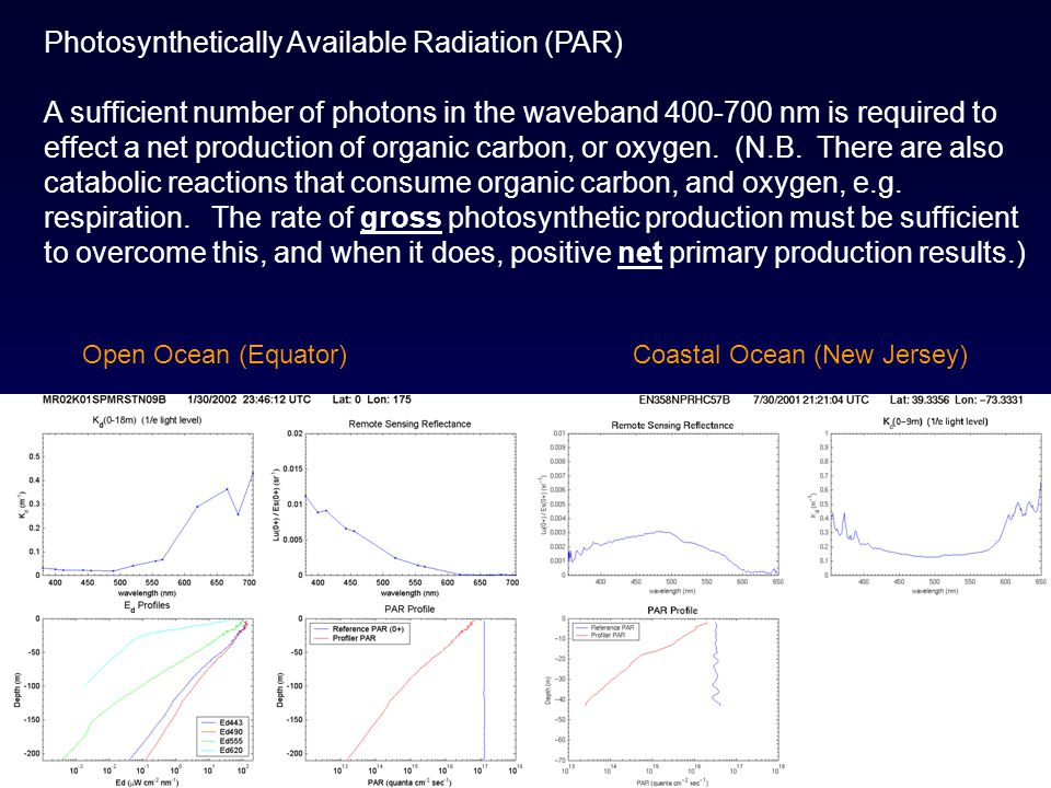 Photosynthetically Available Radiation (PAR) A sufficient number of photons in the waveband 400-700 nm is required to effect a net production of organ