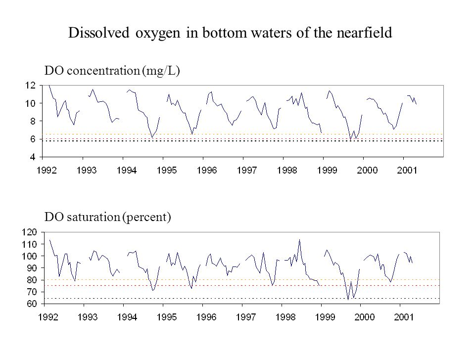 Dissolved oxygen in bottom waters of the nearfield DO concentration (mg/L) DO saturation (percent)
