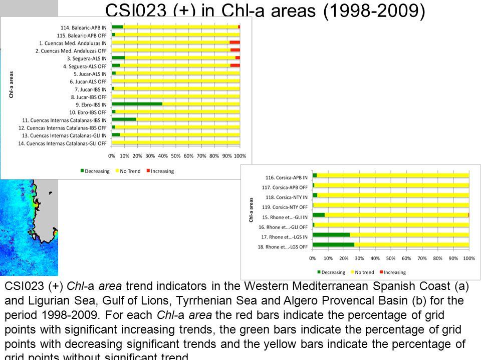 PERSEUS SUMMER SCHOOL, 7 th May 2013 CONSTANTA CSI023 (+) in Chl-a areas (1998-2009) CSI023 (+) Chl-a area trend indicators in the Western Mediterranean Spanish Coast (a) and Ligurian Sea, Gulf of Lions, Tyrrhenian Sea and Algero Provencal Basin (b) for the period 1998-2009.
