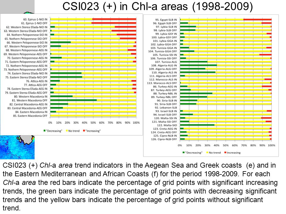 """PERSEUS"" SUMMER SCHOOL, 7 th May 2013 CONSTANTA CSI023 (+) in Chl-a areas (1998-2009) CSI023 (+) Chl-a area trend indicators in the Aegean Sea and Gr"