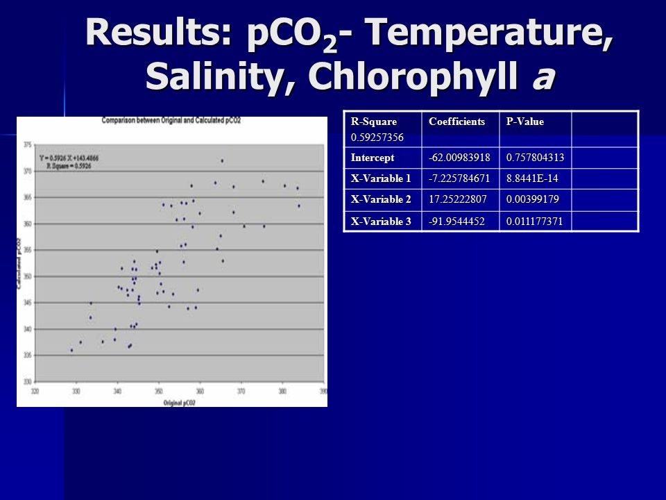 Results: pCO 2 - Temperature, Salinity, Chlorophyll a R-Square0.59257356CoefficientsP-Value Intercept-62.009839180.757804313 X-Variable 1 -7.2257846718.8441E-14 X-Variable 2 17.252228070.00399179 X-Variable 3 -91.95444520.011177371