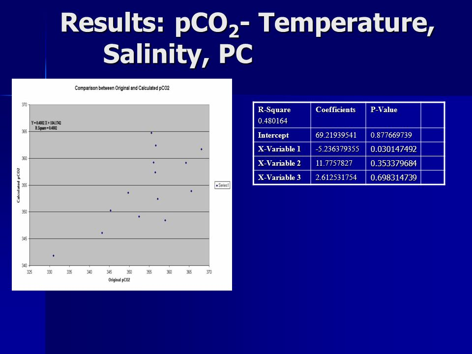 Results: pCO 2 - Temperature, Salinity, PC R-Square0.480164CoefficientsP-Value Intercept69.219395410.877669739 X-Variable 1 -5.2363793550.030147492 X-Variable 2 11.77578270.353379684 X-Variable 3 2.6125317540.698314739