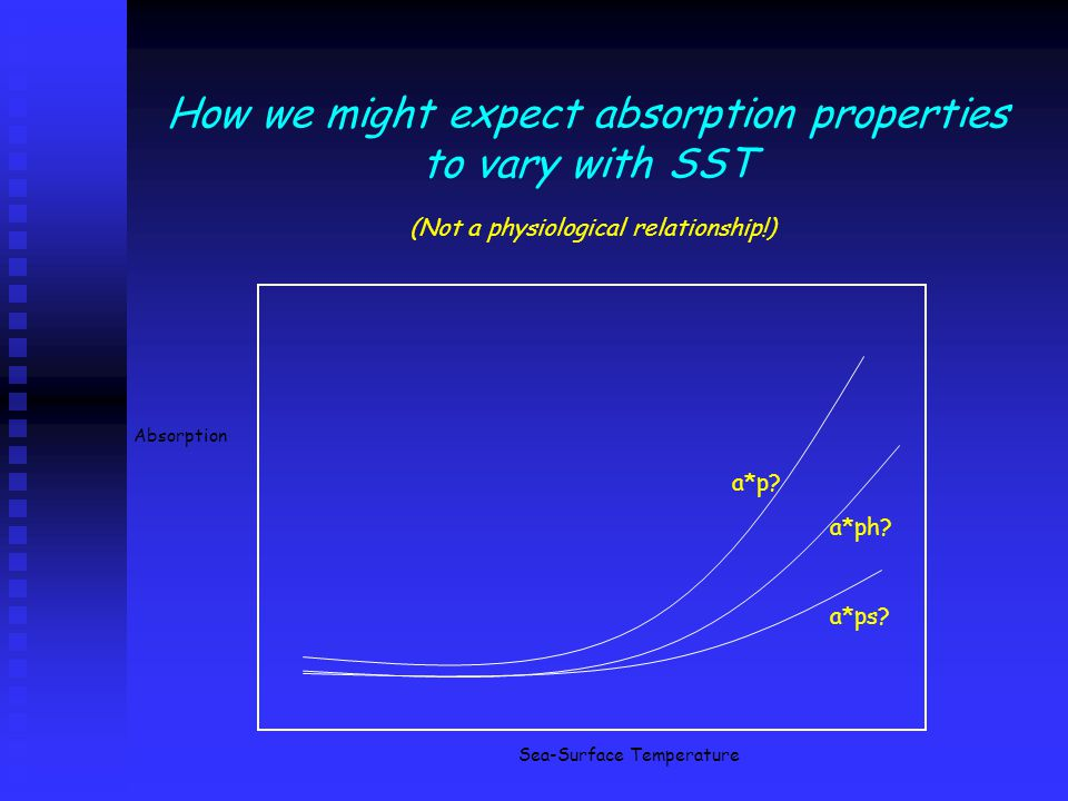 How we might expect absorption properties to vary with SST Absorption Sea-Surface Temperature a*p.