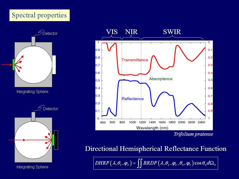 Spectral properties VISNIRSWIR Trifolium pratense Directional Hemispherical Reflectance Function