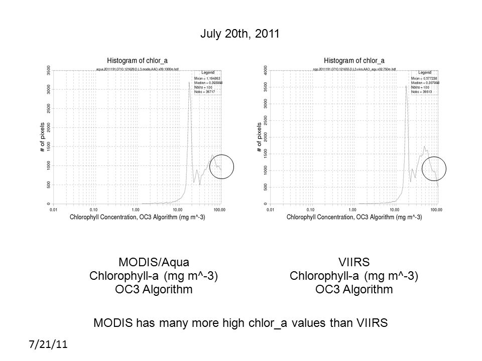 7/21/11 MODIS July 20th, 2011 MODIS/Aqua Chlorophyll-a (mg m^-3) OC3 Algorithm VIIRS Chlorophyll-a (mg m^-3) OC3 Algorithm MODIS has many more high chlor_a values than VIIRS
