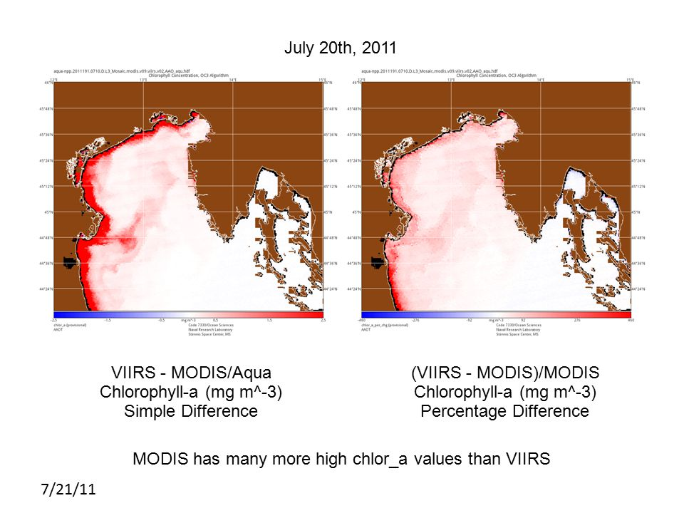7/21/11 MODIS July 20th, 2011 VIIRS - MODIS/Aqua Chlorophyll-a (mg m^-3) Simple Difference (VIIRS - MODIS)/MODIS Chlorophyll-a (mg m^-3) Percentage Difference MODIS has many more high chlor_a values than VIIRS