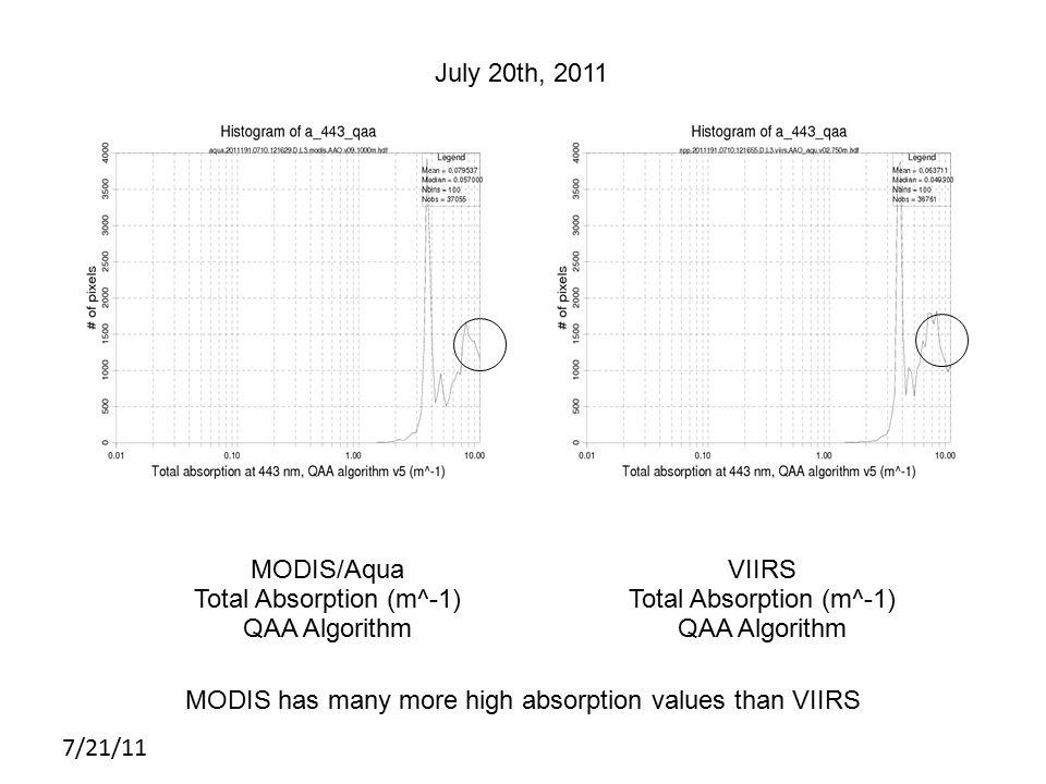 7/21/11 MODIS July 20th, 2011 MODIS/Aqua Total Absorption (m^-1) QAA Algorithm VIIRS Total Absorption (m^-1) QAA Algorithm MODIS has many more high absorption values than VIIRS