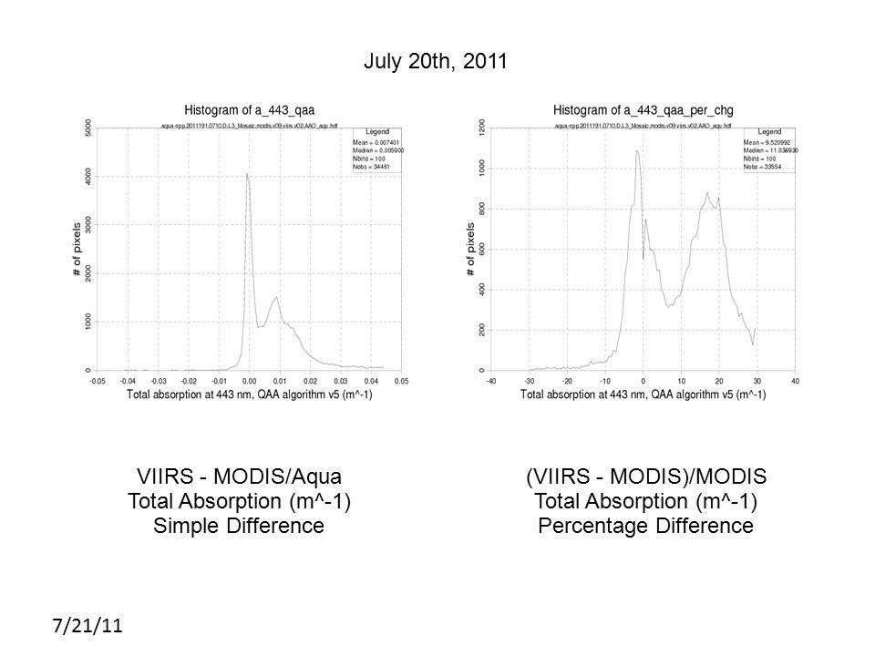 7/21/11 MODIS July 20th, 2011 VIIRS - MODIS/Aqua Total Absorption (m^-1) Simple Difference (VIIRS - MODIS)/MODIS Total Absorption (m^-1) Percentage Difference