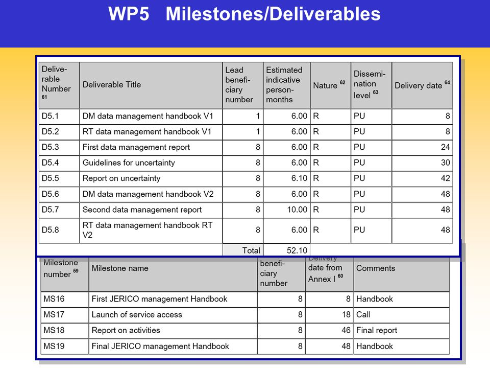 WP5 Milestones/Deliverables