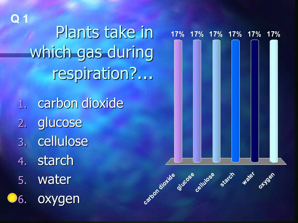 Plants take in which gas during respiration?... 1. carbon dioxide 2. glucose 3. cellulose 4. starch 5. water 6. oxygen Q 1