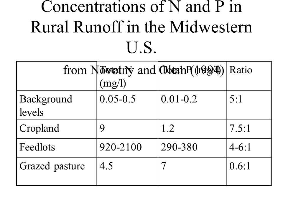Concentrations of N and P in Rural Runoff in the Midwestern U.S. from Novotny and Olem (1994) Total N (mg/l) Total P (mg/l)Ratio Background levels 0.0