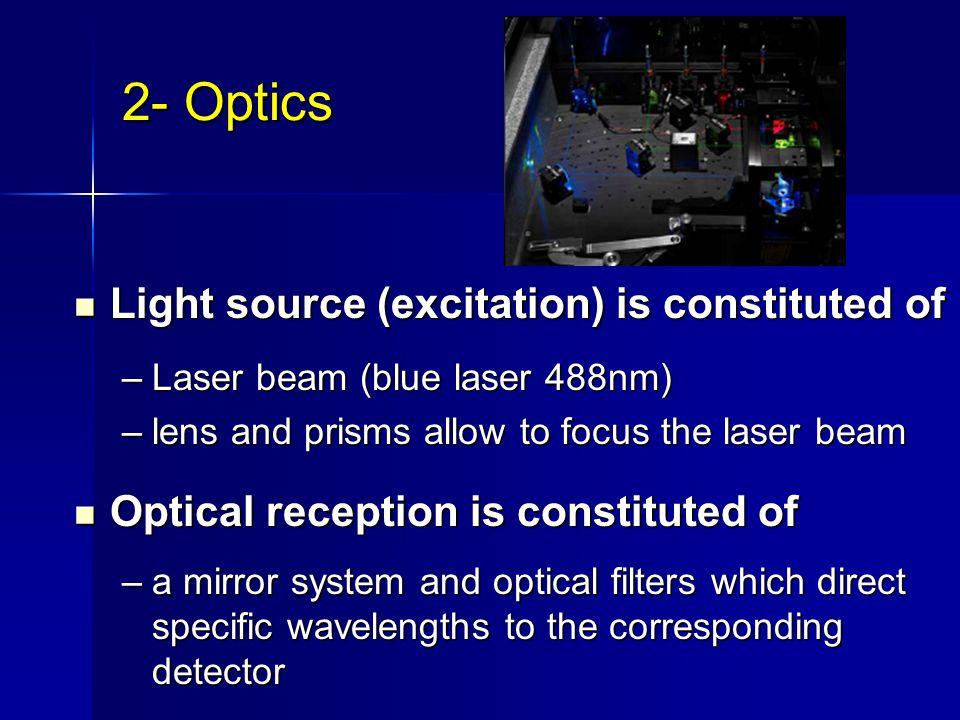 2- Optics Light source (excitation) is constituted of Light source (excitation) is constituted of –Laser beam (blue laser 488nm) –lens and prisms allo
