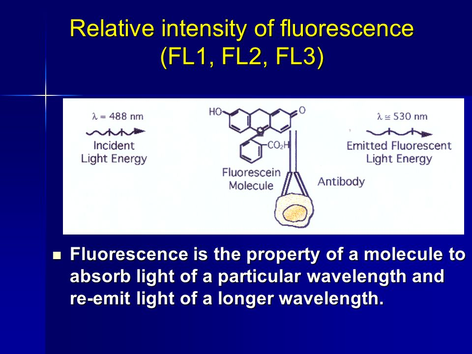 Fluorescence is the property of a molecule to absorb light of a particular wavelength and re-emit light of a longer wavelength.