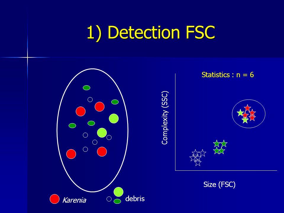1) Detection FSC Karenia debris Size (FSC) Complexity (SSC) Statistics : n = 6