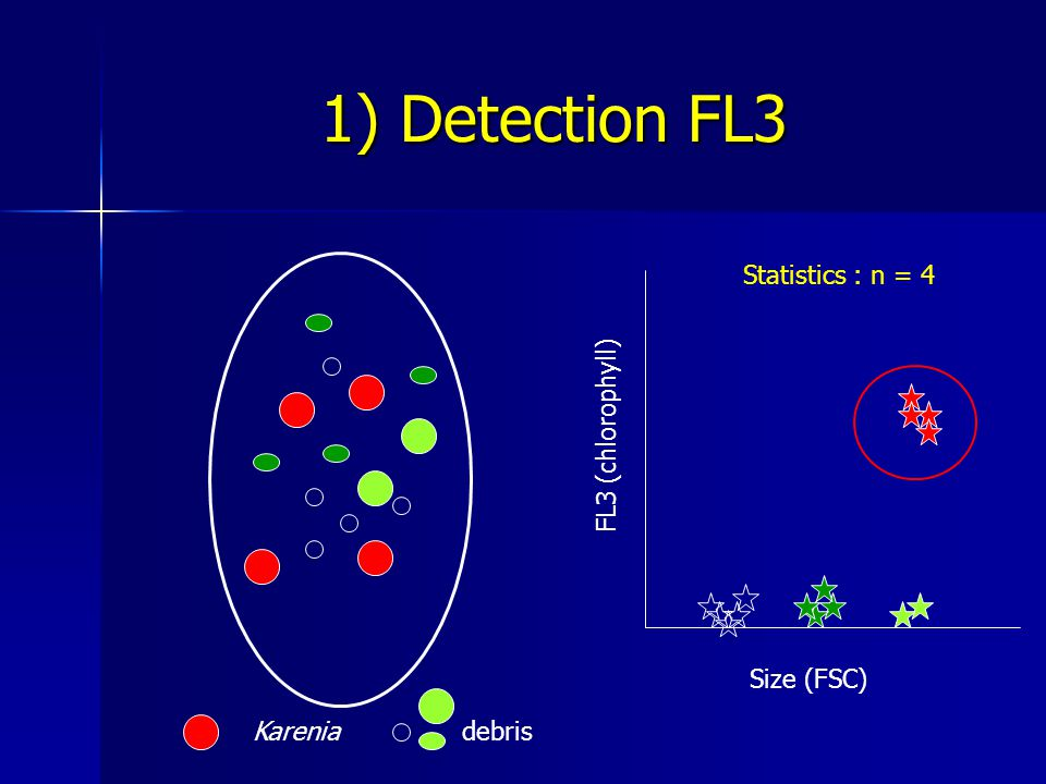 1) Detection FL3 Kareniadebris Size (FSC) FL3 (chlorophyll) Statistics : n = 4