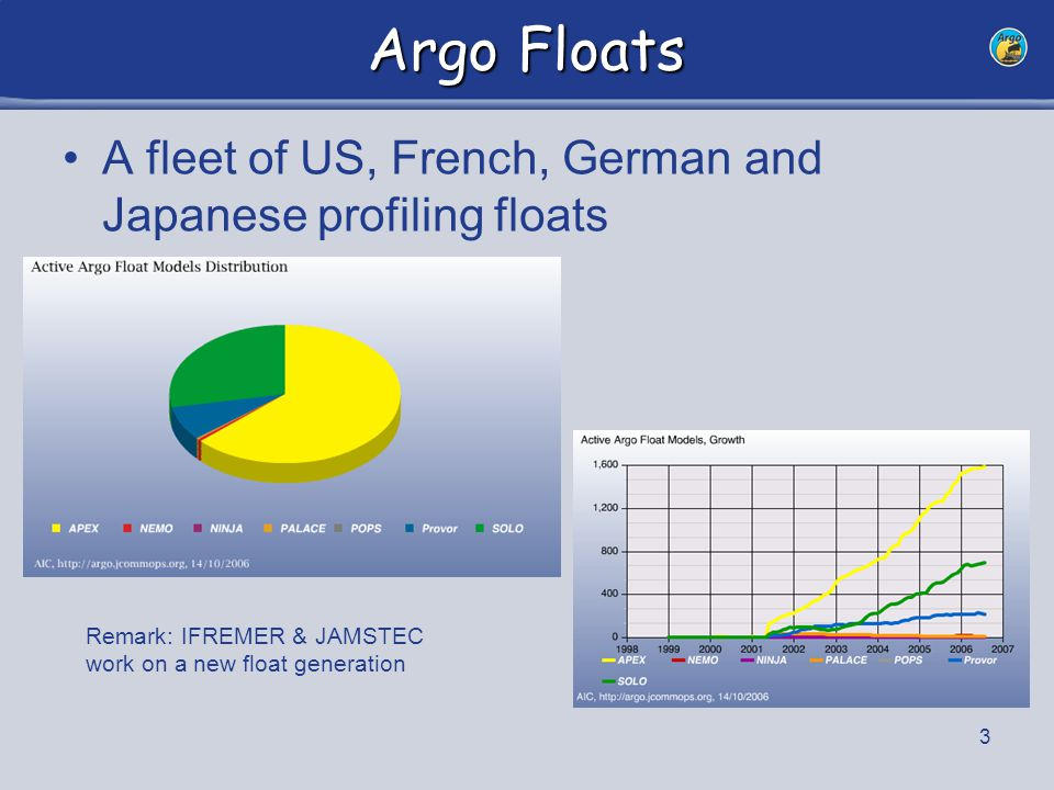 3 Argo Floats A fleet of US, French, German and Japanese profiling floats Remark: IFREMER & JAMSTEC work on a new float generation