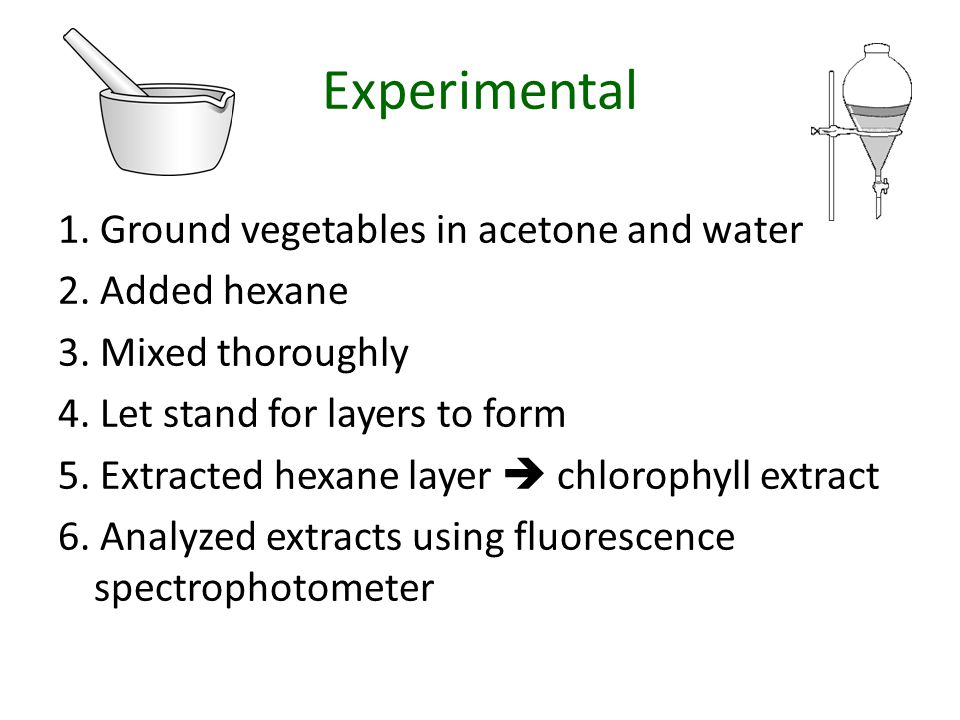 Experimental 1.Ground vegetables in acetone and water 2.