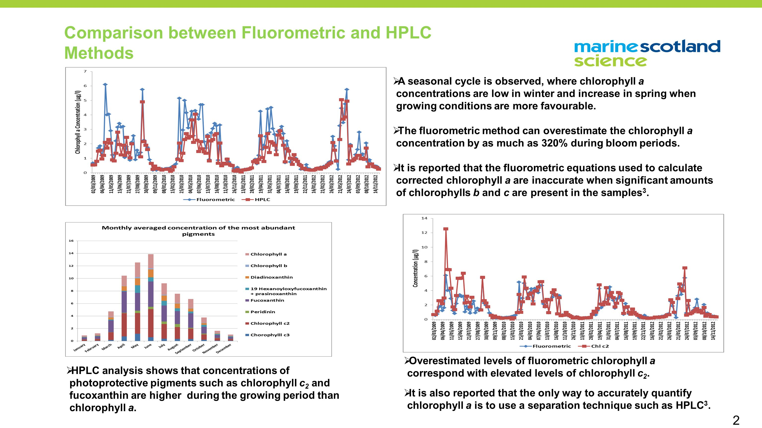 Comparison between Fluorometric and HPLC Methods  A seasonal cycle is observed, where chlorophyll a concentrations are low in winter and increase in spring when growing conditions are more favourable.