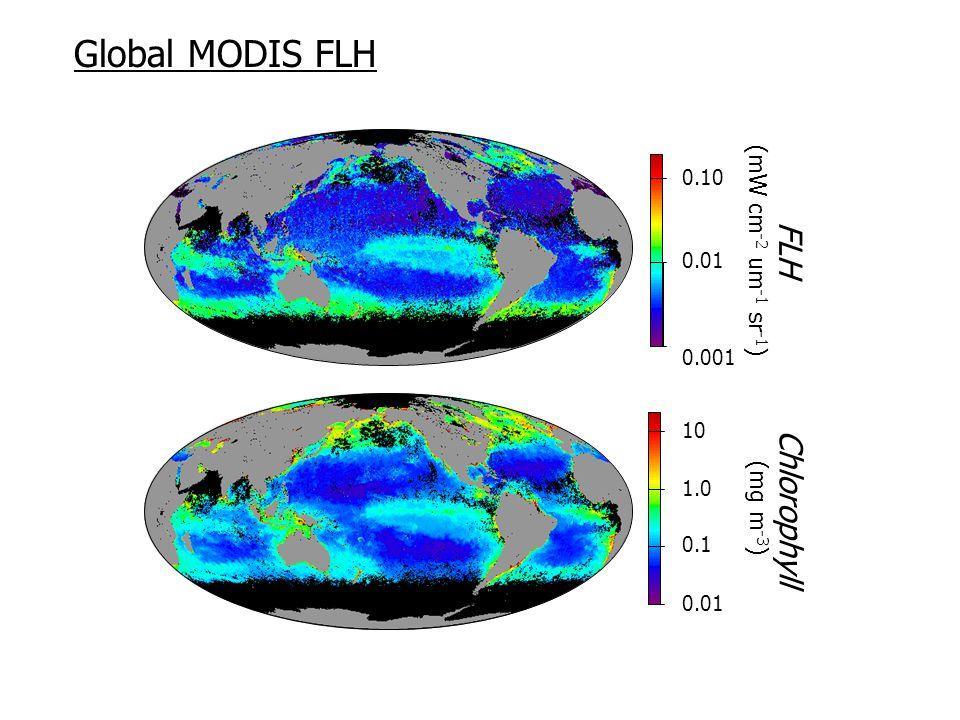 0.01 0.1 10 1.0 Chlorophyll (mg m -3 ) 0.001 0.01 0.10 FLH (mW cm -2 um -1 sr -1 ) Global MODIS FLH