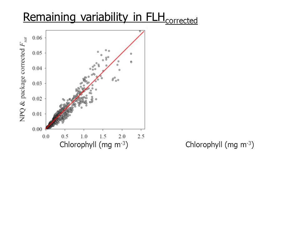 OC-3GSM QAA Remaining variability in FLH corrected Chlorophyll (mg m -3 )