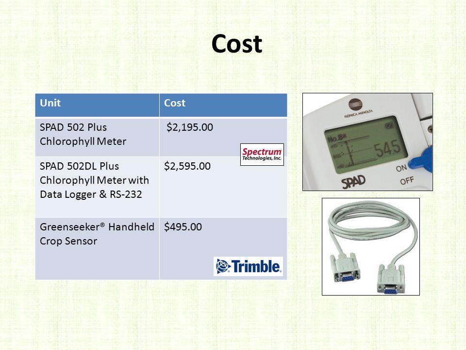 UnitCost SPAD 502 Plus Chlorophyll Meter $2,195.00 SPAD 502DL Plus Chlorophyll Meter with Data Logger & RS-232 $2,595.00 Greenseeker® Handheld Crop Se