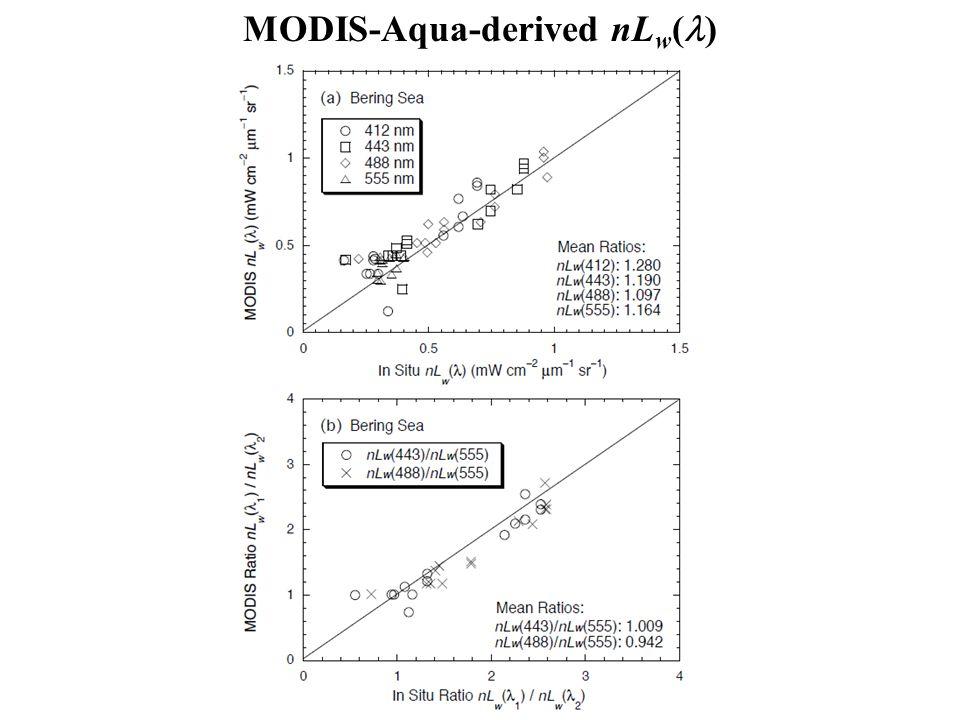 MODIS-Aqua-derived nL w ( )