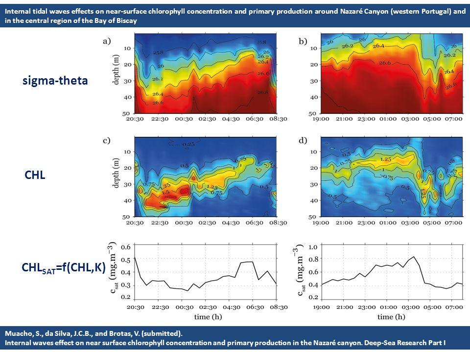 CHL SAT =f(CHL,K) CHL sigma-theta Muacho, S., da Silva, J.C.B., and Brotas, V. (submitted). Internal waves effect on near surface chlorophyll concentr