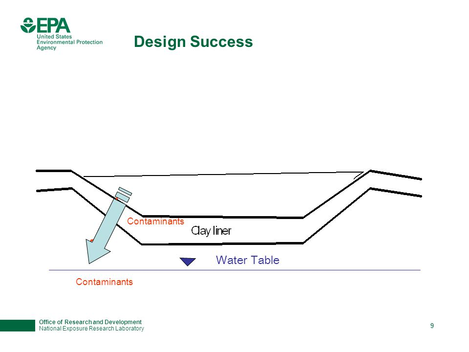 Office of Research and Development National Exposure Research Laboratory 9 Design Success Water Table Contaminants