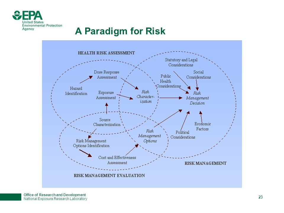Office of Research and Development National Exposure Research Laboratory 23 A Paradigm for Risk