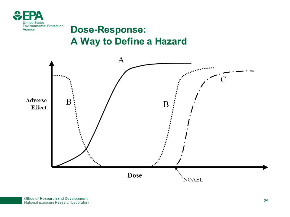 Office of Research and Development National Exposure Research Laboratory 25 Dose-Response: A Way to Define a Hazard A B B C Adverse Effect Dose NOAEL