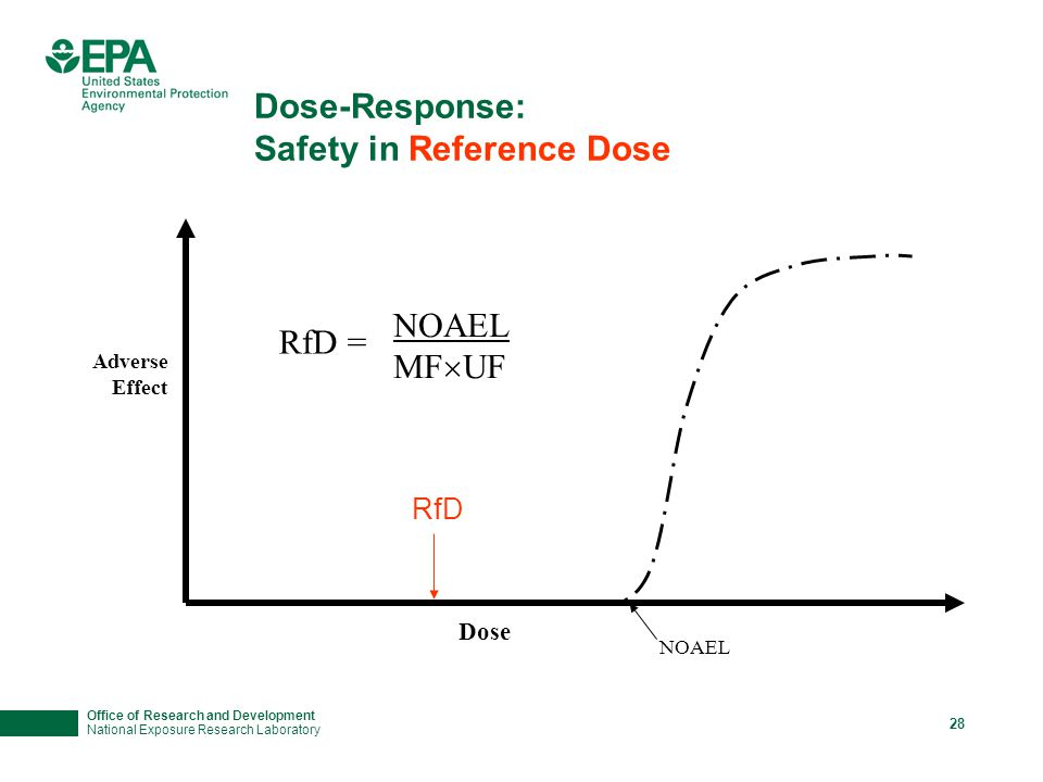Office of Research and Development National Exposure Research Laboratory 28 Dose-Response: Safety in Reference Dose Adverse Effect Dose NOAEL RfD RfD = NOAEL MF  UF