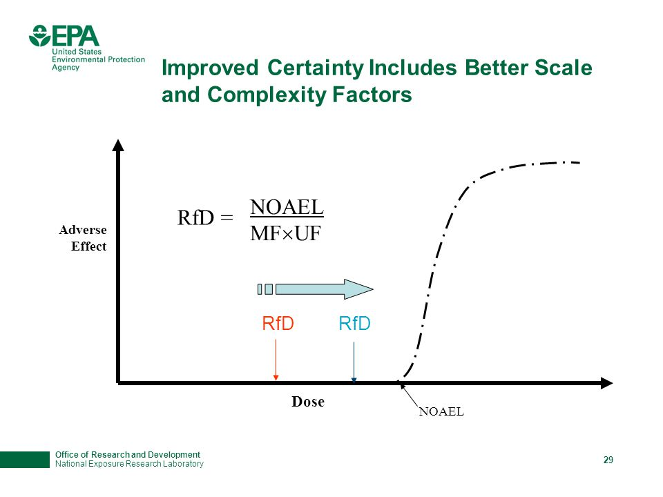 Office of Research and Development National Exposure Research Laboratory 29 Improved Certainty Includes Better Scale and Complexity Factors Adverse Effect Dose NOAEL RfD RfD = NOAEL MF  UF