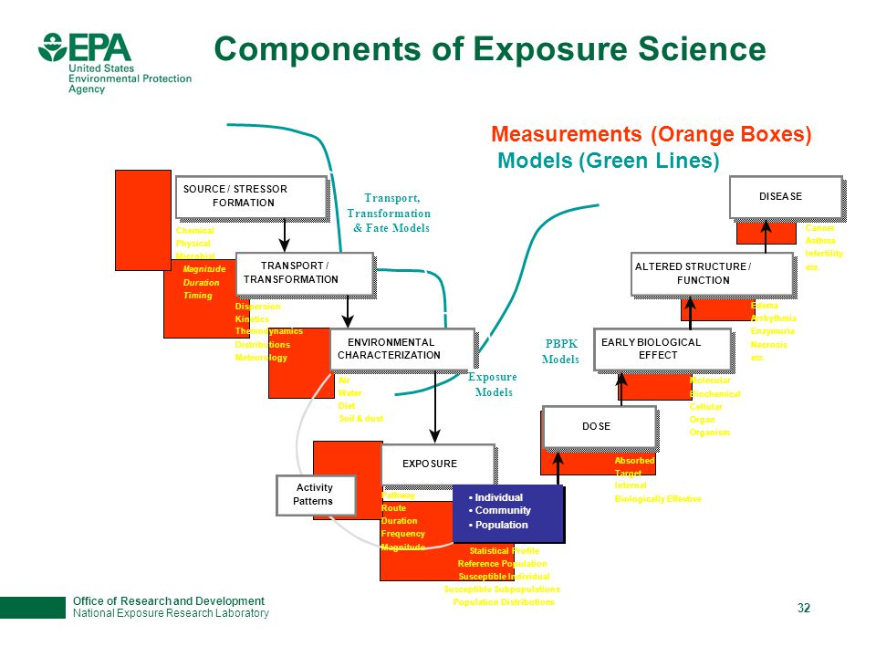 Office of Research and Development National Exposure Research Laboratory 32 Components of Exposure Science Measurements (Orange Boxes) Models (Green Lines)