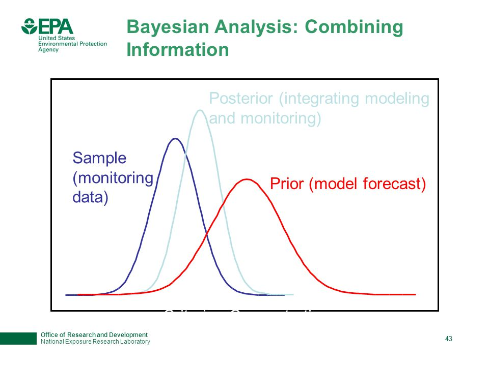 Office of Research and Development National Exposure Research Laboratory 43 Sample (monitoring data) Posterior (integrating modeling and monitoring) Bayesian Analysis: Combining Information Prior (model forecast) Criterion Concentration