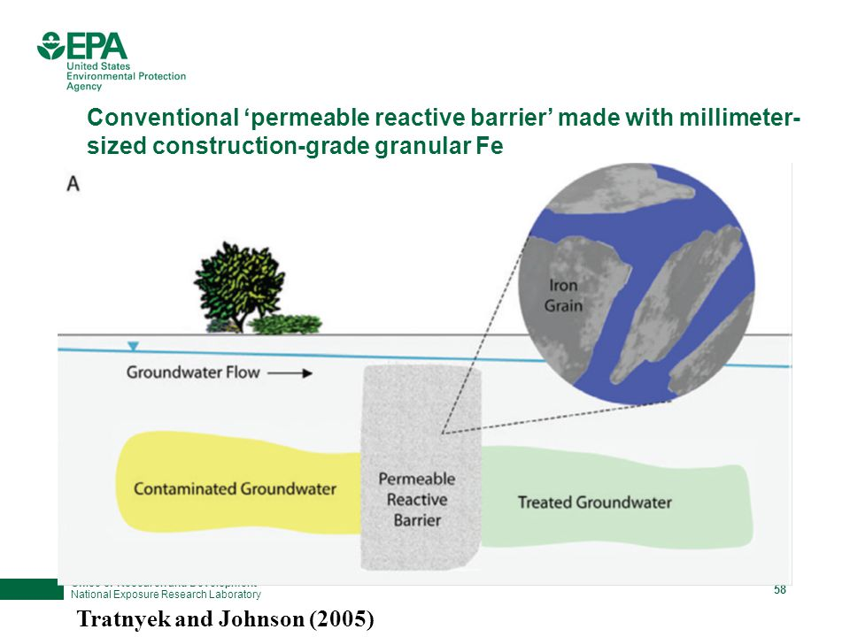 Office of Research and Development National Exposure Research Laboratory 58 Conventional 'permeable reactive barrier' made with millimeter- sized construction-grade granular Fe Tratnyek and Johnson (2005)
