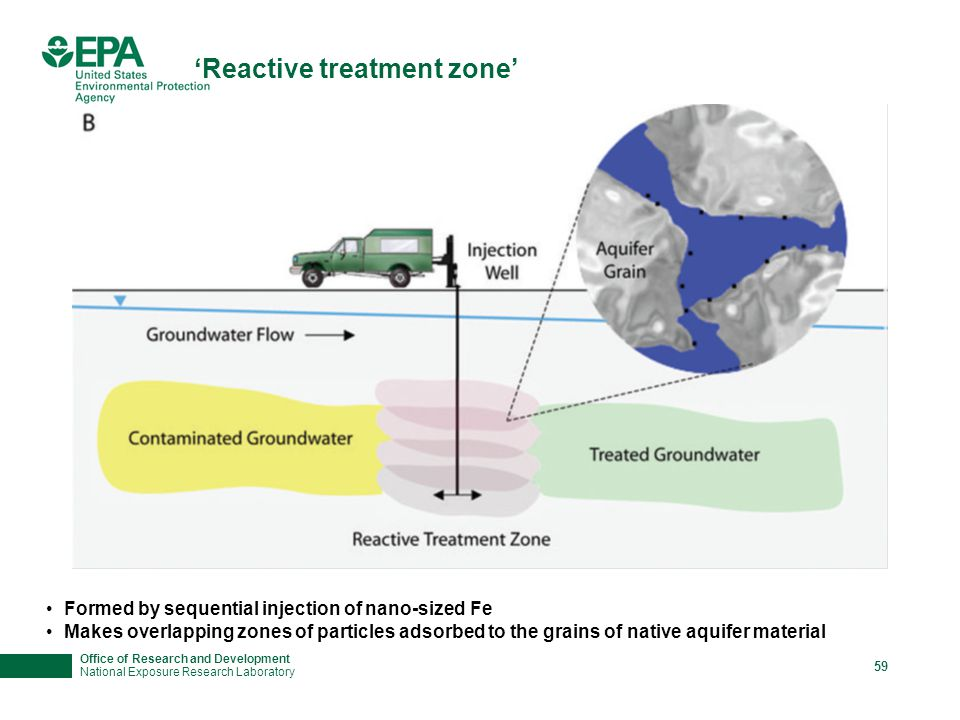 Office of Research and Development National Exposure Research Laboratory 59 'Reactive treatment zone' Formed by sequential injection of nano-sized Fe Makes overlapping zones of particles adsorbed to the grains of native aquifer material