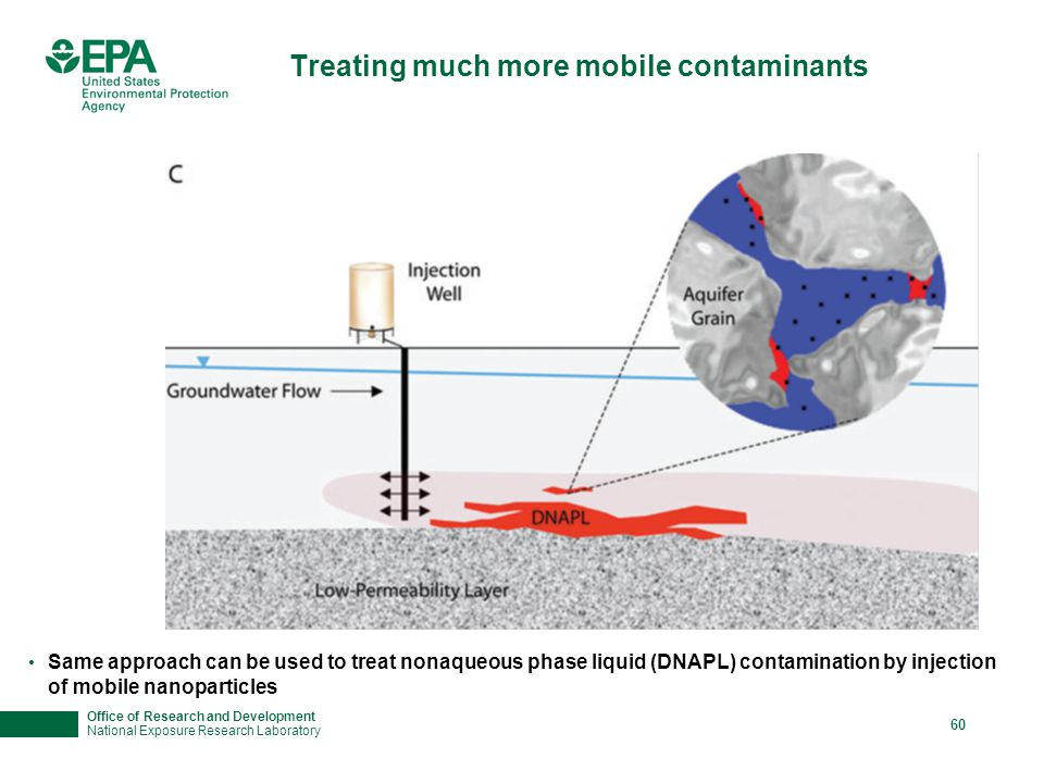 Office of Research and Development National Exposure Research Laboratory 60 Treating much more mobile contaminants Same approach can be used to treat nonaqueous phase liquid (DNAPL) contamination by injection of mobile nanoparticles