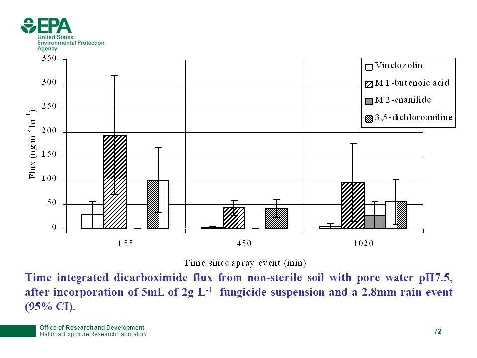 Office of Research and Development National Exposure Research Laboratory 72 Time integrated dicarboximide flux from non-sterile soil with pore water pH7.5, after incorporation of 5mL of 2g L -1 fungicide suspension and a 2.8mm rain event (95% CI).