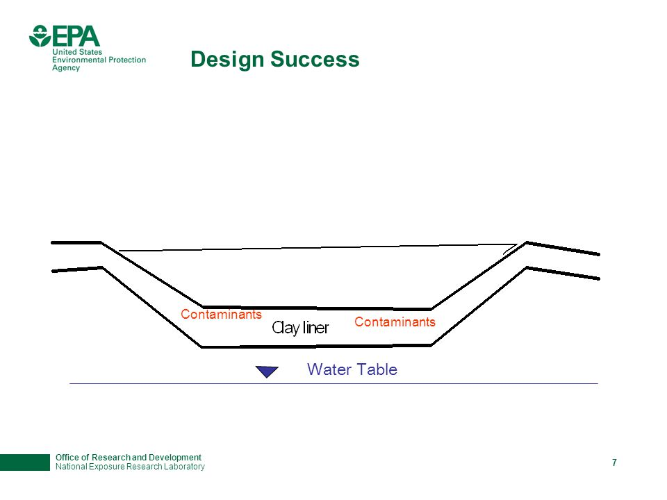 Office of Research and Development National Exposure Research Laboratory 7 Design Success Water Table Contaminants