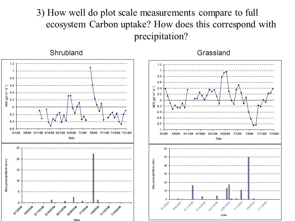 3) How well do plot scale measurements compare to full ecosystem Carbon uptake.