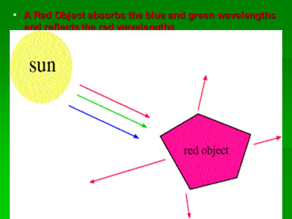  A Red Object absorbs the blue and green wavelengths and reflects the red wavelengths