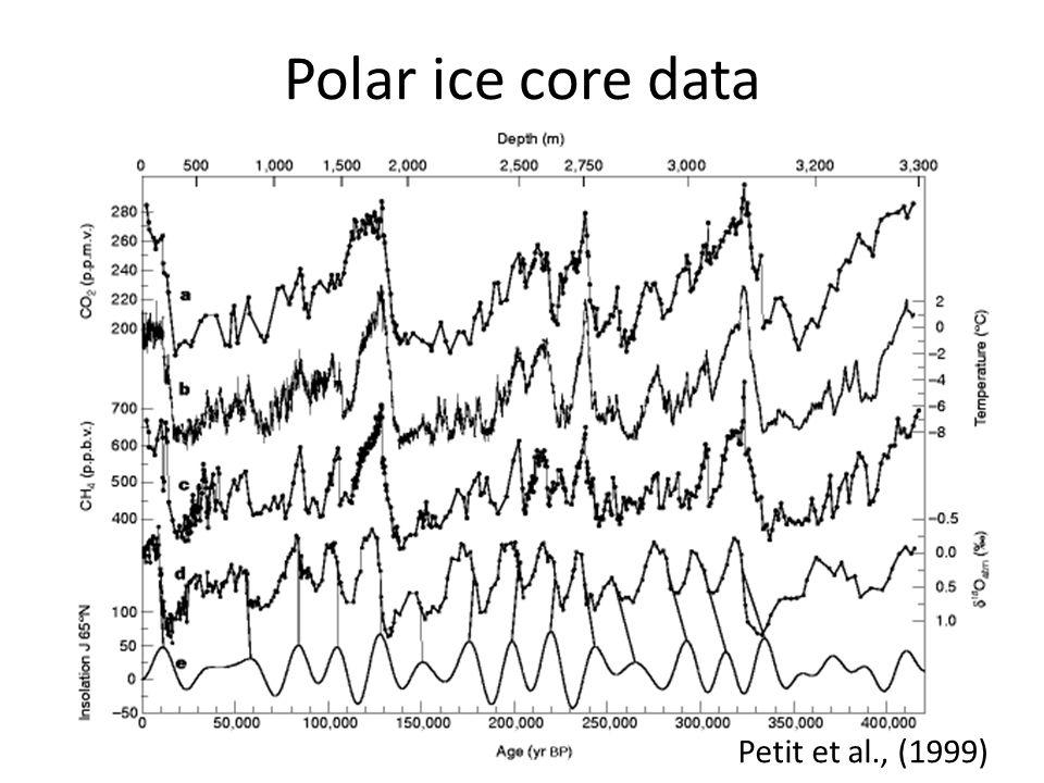 Polar ice core data Petit et al., (1999)