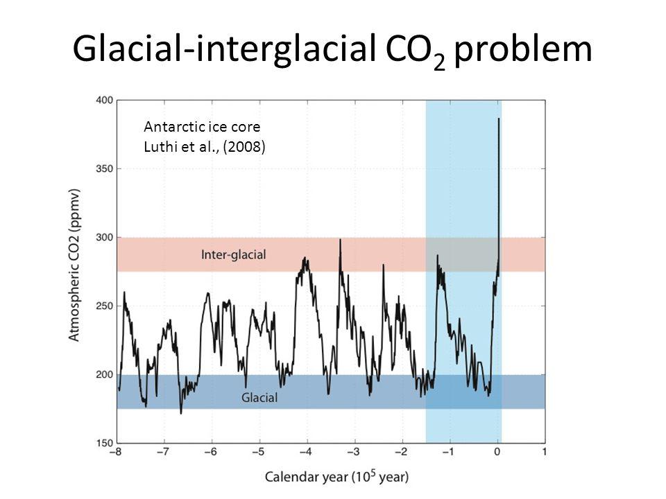 Glacial-interglacial CO 2 problem Antarctic ice core Luthi et al., (2008)