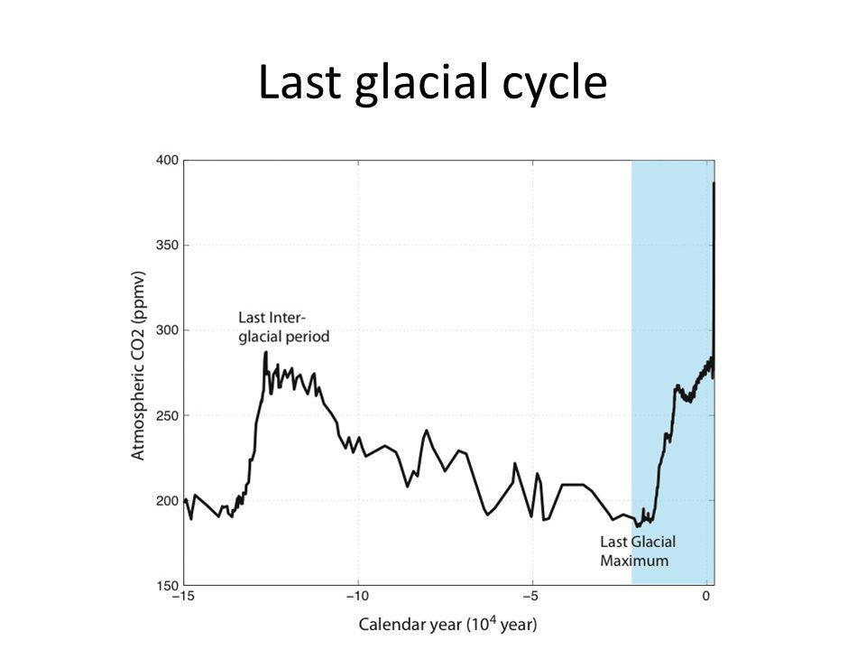 Last glacial cycle