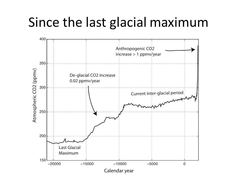 Since the last glacial maximum