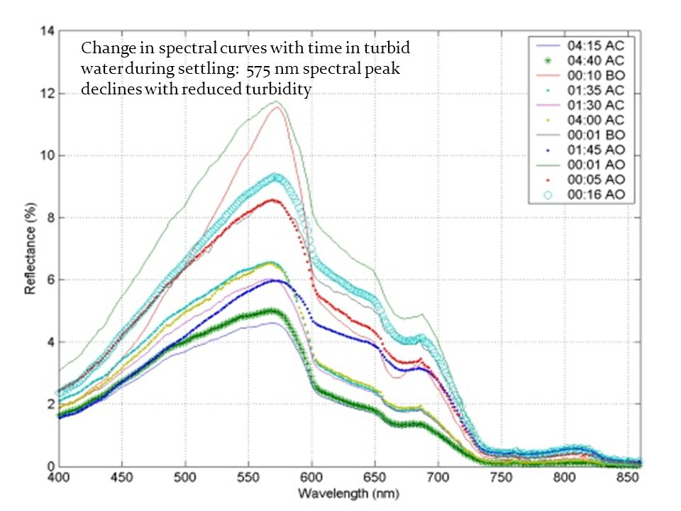 Change in spectral curves with time in turbid water during settling: 575 nm spectral peak declines with reduced turbidity
